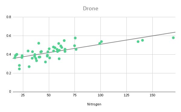drones v satellites, NDRE v Nitrogen