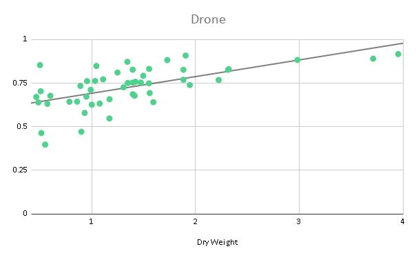 Drones v Satellites NDVI v dry weight